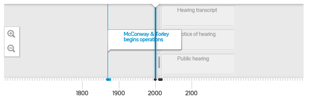 Click the image above to see the interactive timeline