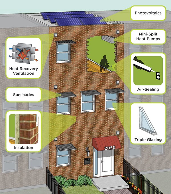 """How to make a building super-efficient: An illustration from the Urban Green Council's """"90 by 50"""" report."""
