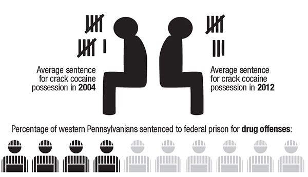 SOURCE: United States Sentencing Commission