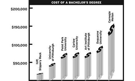 Source: University Websites