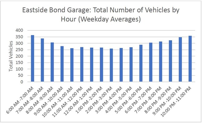 Eastside Bond parking usage - SCREENSHOT FROM REPORT