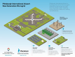 Plans for the microgrid at Pittsburgh International Airport - PHOTO: PEOPLES