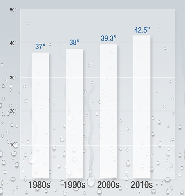 Average annual precipitation in Pittsburgh per decade - CP ILLUSTRATION: ABBIE ADAMS