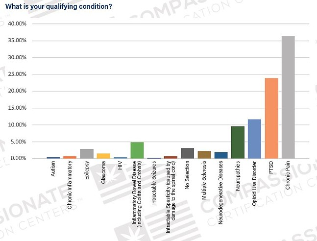 Qualifying condition responses for Pennsylvania medical marijuana patients - COURTESY OF COMPASSIONATE CERTIFICATION CENTERS