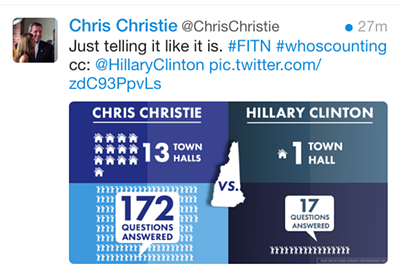 tweet_christie_graph.png