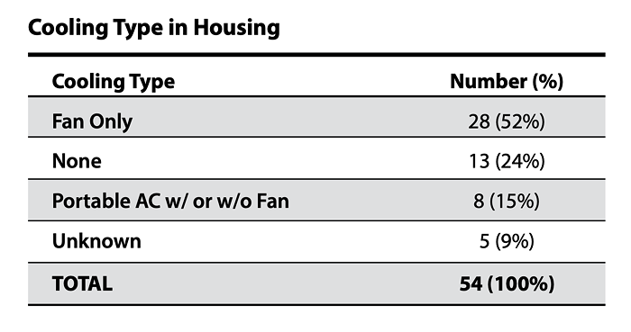 A table labelled cooling type in housing. 28 of the people who died had a fan, 13 people had nothing, 8 people had a portable AC unit, and 5 people were unknown.