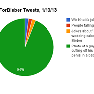 CutForBieber Was a 4chan Prank, but in 2013 Pranks and Trends are Basically the Same Thing