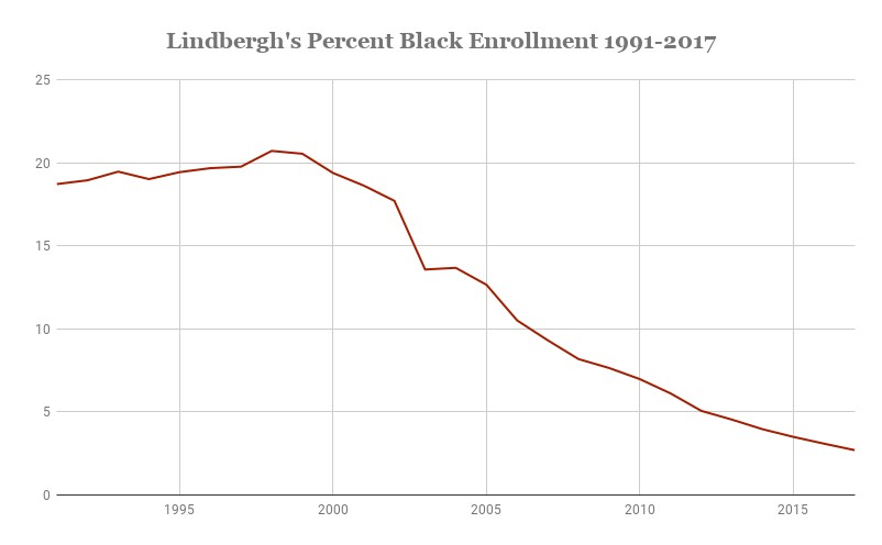 The percentage of black students at Lindbergh schools plummeted after it pulled out of VICC. - GRAPHIC BY CAMILLE RESPESS
