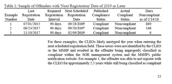 The audit report included examples of data-entry errors, fooling the database into labeling non-compliant offenders as compliant. - VIA MISSOURI AUDITOR