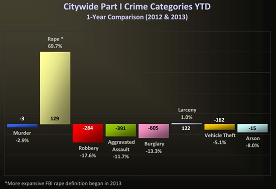 A graph comparing 2013 St. Louis crime data through November to 2012. - SLMPD