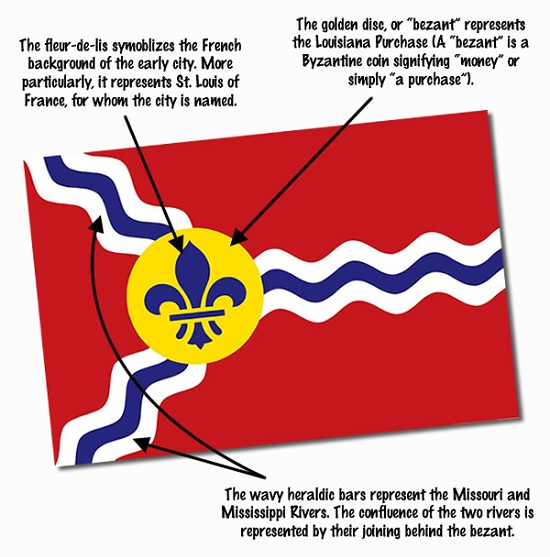 Cameron Collins breaks down the history behind St. Louis' flag. - DISTILLED HISTORY