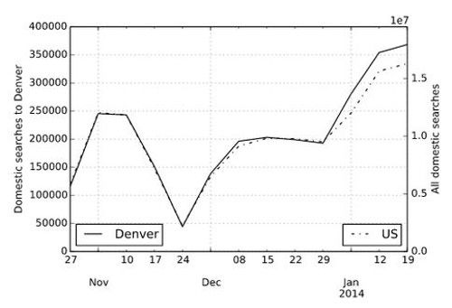 Comparison of weekly search demand from all US origins to Denver vs. all US destinations. Overall, demand for Denver has risen by 6.3 percent since December 1st, with a peak of 14 percent relative demand in the first week of January. - HOPPER.COM