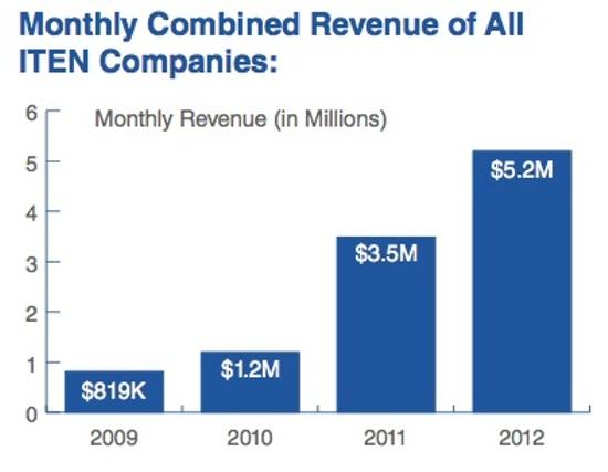 revenue_graph.jpg