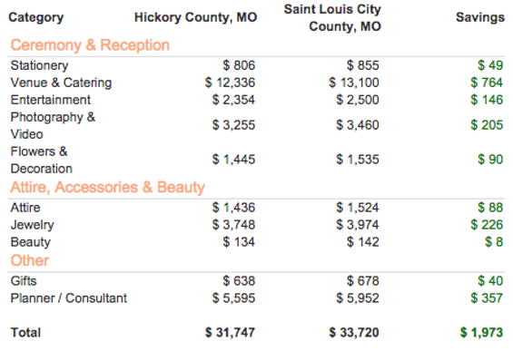 missouri weddings are cheaper than most states even as costs rise