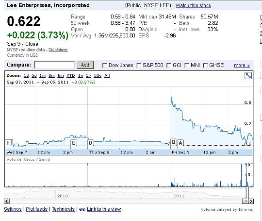 This chart shows Lee Enterprises' stock over a three-day period -- with a brief early surge this morning canceled by subsequent price breaks. - VIA GOOGLE FINANCE