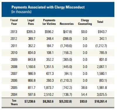 The official report of clergy misconduct costs - ST. LOUIS REVIEW