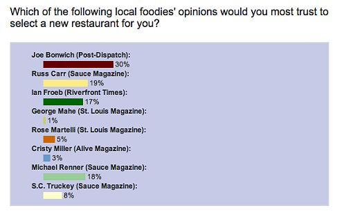 Slay_Restaurant_Poll.png