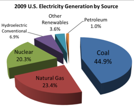 By contrast, coal accounts for more than 80 percent of Missouri's energy. - IMAGE VIA