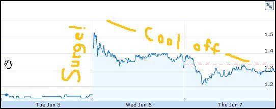 Lee Enterprises stock cools off after Warren Buffet's firm reveals position - IMAGE VIA