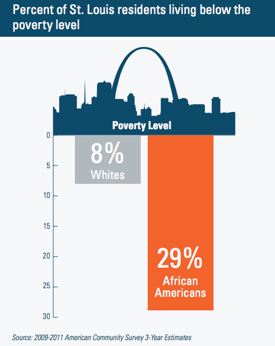 poverty in st louis essay Poverty & prejudice: social  social impact of the great depression  the st louis urban league launched a national jobs for negroes movement by boycotting.