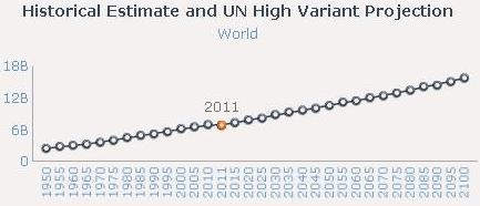 World population doubled over the past 43 years; it could hit 16 billion by 2100. - 7BILLIONACTIONS.ORG
