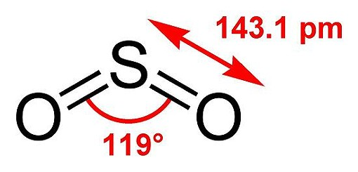 Sulfur dioxide, in handy chart form - BEN MILLS, WIKIMEDIA COMMONS