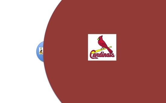 cardinals_world_series_venn_diagram.jpg