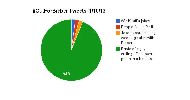 cutforbieber_graph.png