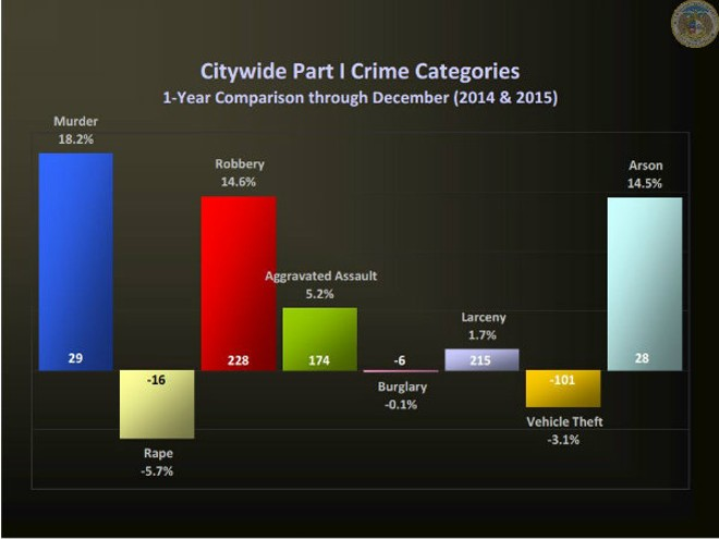 A look  at the change in crime by percentage and difference in number of incidents between 2015 and 2014. - IMAGE VIA ST. LOUIS METROPOLITAN POLICE DEPARTMENT