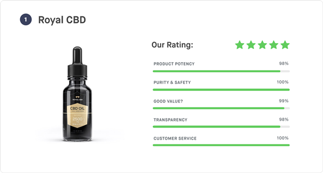 2020 S Best Cbd Tincture Options
