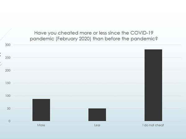 Part of the survey results for the question, posed in February 2020: Have you cheated more or less since the COVID-19 pandemic than before the pandemic? - MISSOURI STATE UNIVERSITY