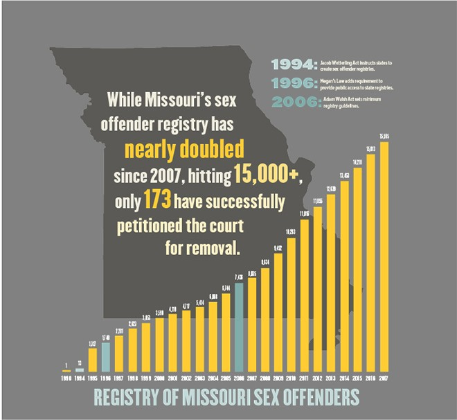 DATA COURTESY OF MISSOURI HIGHWAY PATROL​. ILLUSTRATION BY KELLY GLUECK