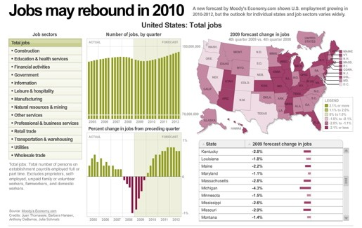 USA TODAY/MOODY'S ECONOMY.COM