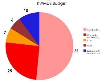 kwmu_budget.JPG