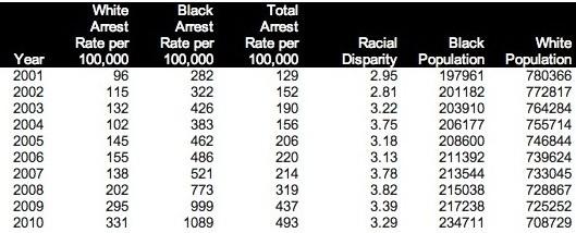 St. Louis county data. - ACLU