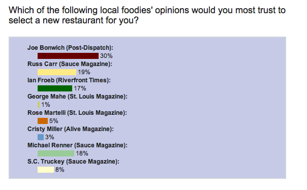Slay_Restaurant_Poll.png