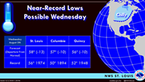 St. Louis Might Have a Record-Setting Low Temperature Tonight