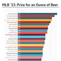 Only the Red Sox Charge More for Beer Than the Cardinals