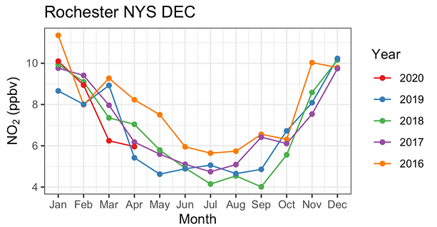 University of Rochester assistant professor Lee Murray graphed monthly average nitrogen dioxide measurements from state Department of Environment Conservation air measurement stations. He found that the measurements for March of this year were approximately 30 percent lower than recorded levels from March 2019. - PROVIDED BY LEE MURRAY