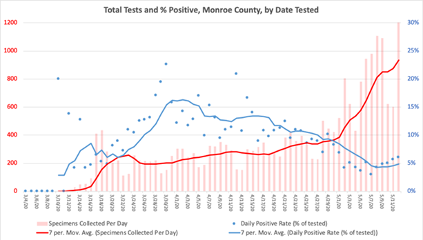 The average number of daily coronavirus tests run in Monroe County has increased substantially over the last week. - MONROE COUNTY PUBLIC HEALTH DEPARTMENT