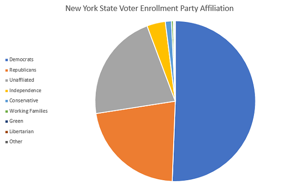 Registered voters as of Feb. 21, 2020, according to the New York State Board of Elections. - ILLUSTRATION BY JAMES BROWN/WXXI NEWS