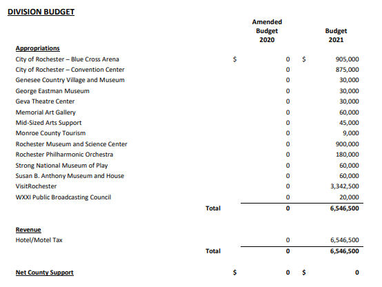 This excerpt from the 2021 Monroe County budget shows which arts and cultural organizations receive money from the county and how much. - MONROE COUNTY OFFICE OF MANAGEMENT AND BUDGET