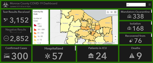 The Monroe County Public Health Department has an online dashboard to track the progression of COVID-19.
