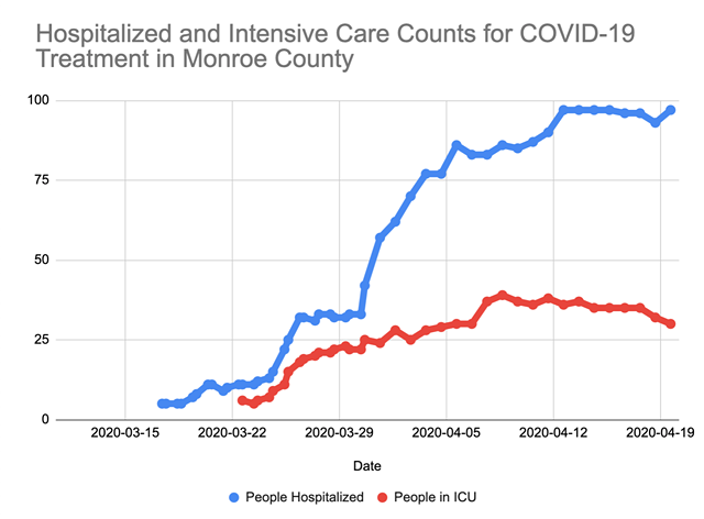 The number of people in hospitals for COVID-19 treatment in Monroe County may have plateaued, data from the county Public Health Department show.