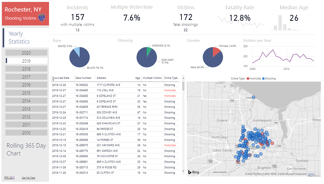 Shootings for 2019 as listed in RPD's Open data portal. - CITY OF ROCHESTER