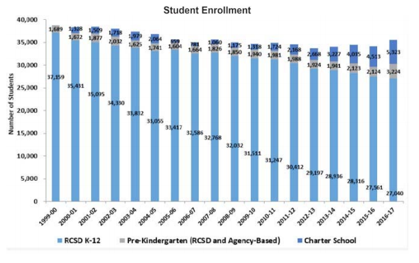 Rochester City School District enrollment between 1999 and 2018. - IMAGE CREDIT RCSD