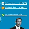 Obama's Twitter town hall, Google+, and municipal Facebook pages