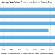 Report: SA leads Texas in school construction costs