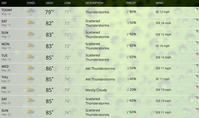 San Antonio's forecast for the next 10 days, according to weather.com - VIA WEATHER.COM