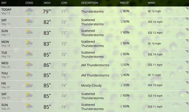 San Antonio's forecast for the next 10 days, according to weather.com - VIA WEATHER.COM